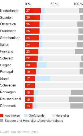 Arzneimittelpreisstruktur in Europa